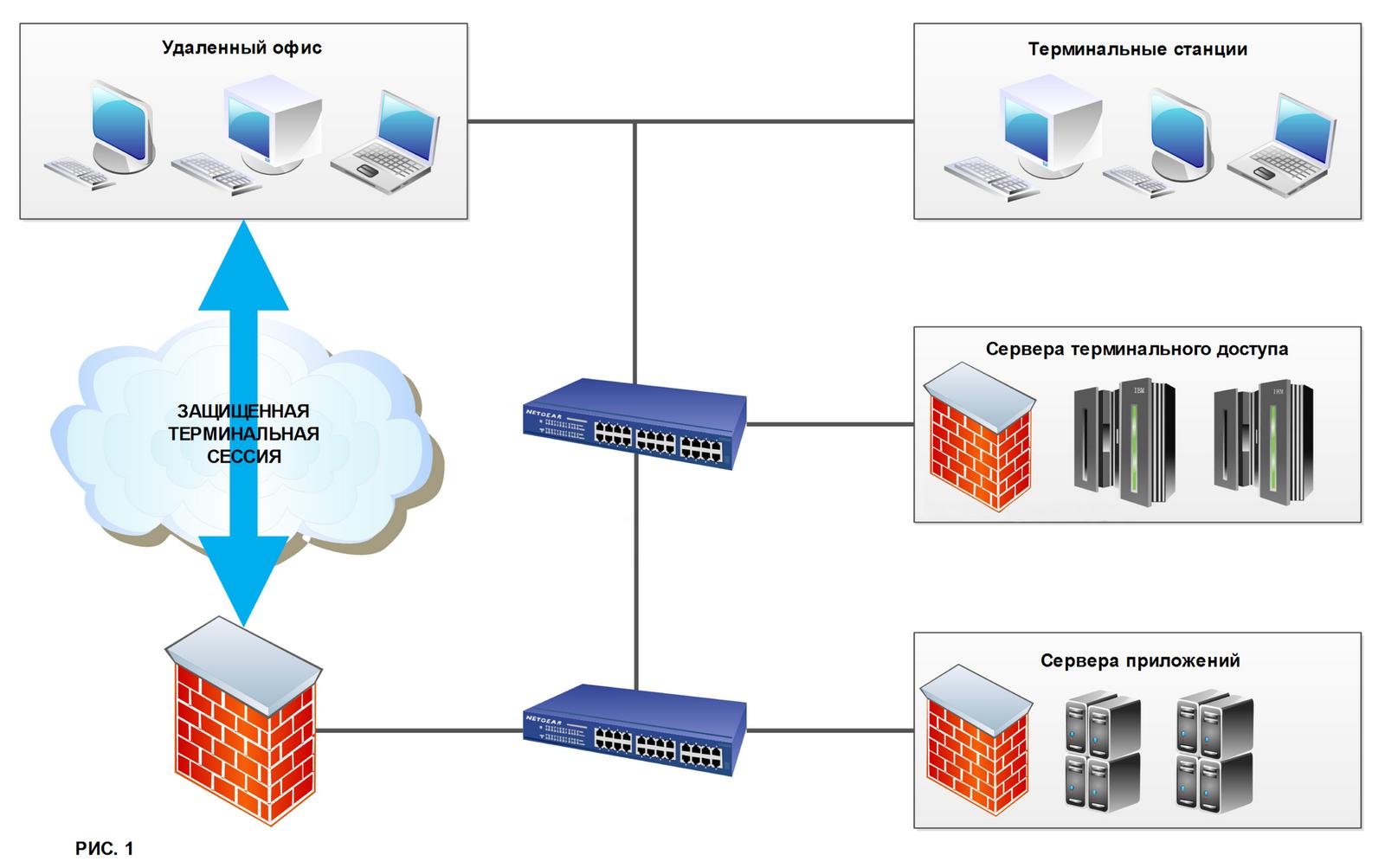 структурная схема современного персонального компьютера