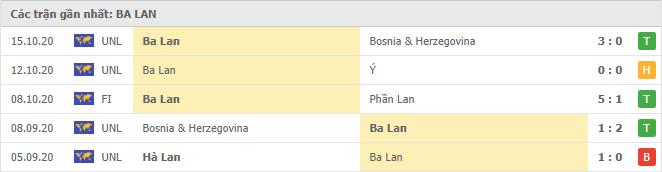 Thành tích của Ba Lan trong 5 trận đấu gần đây