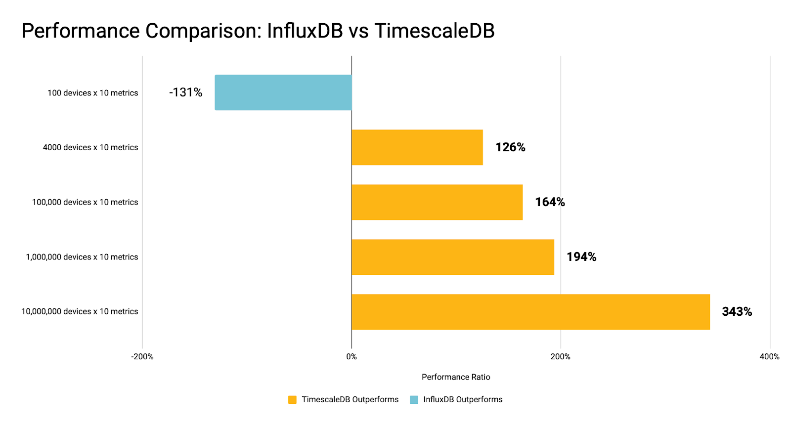 Chart showing Performance comparison between TimescaleDB and InfluxDB