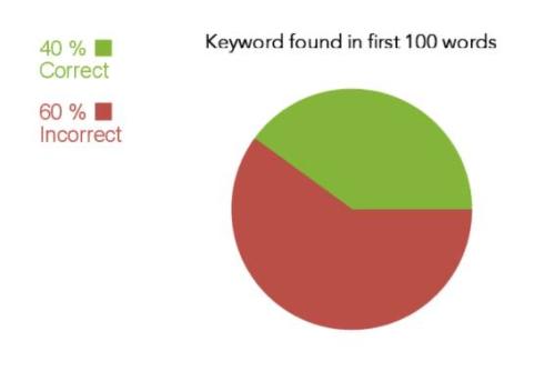 Keyword phải nằm trong 100-150 từ đầu tiên của bài viết