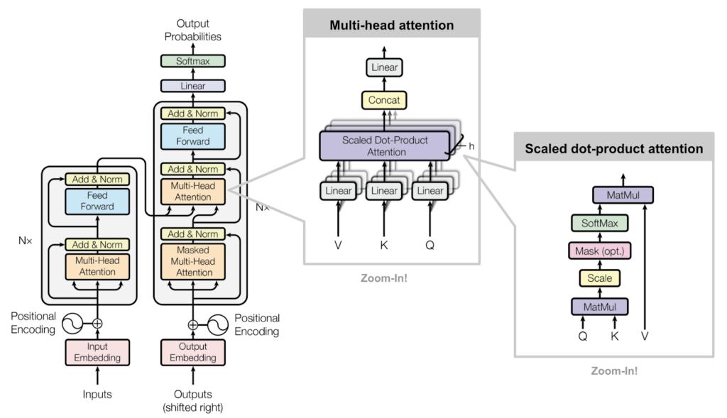 Attention_diagram_transformer