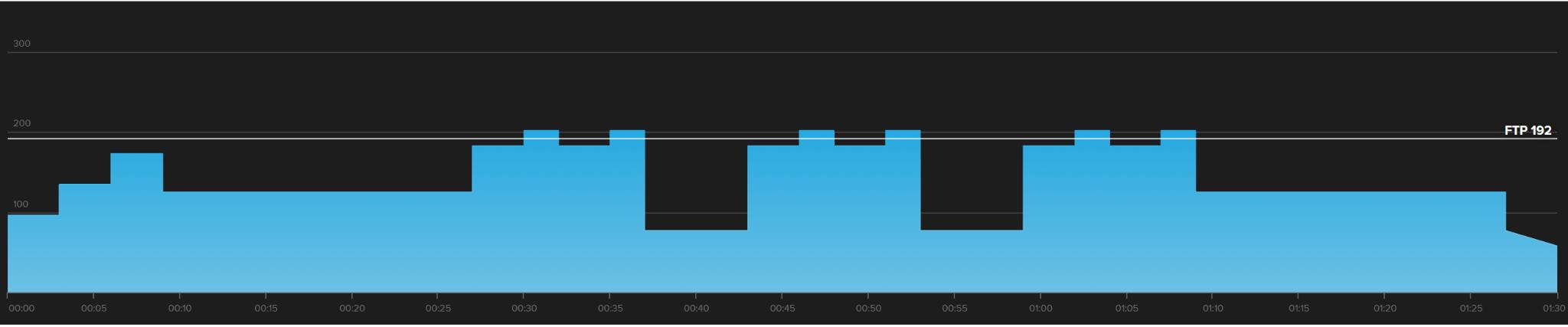 Este es un entrenamiento de intervalo de umbral Starlight -2.  El gráfico muestra tres intervalos superiores e inferiores.
