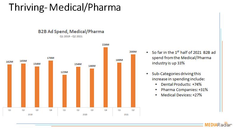 Thriving-Medical/Pharma Chart