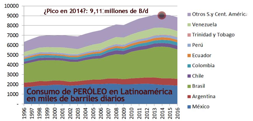 2017 Gráfico 1 Petróleo consumo.png