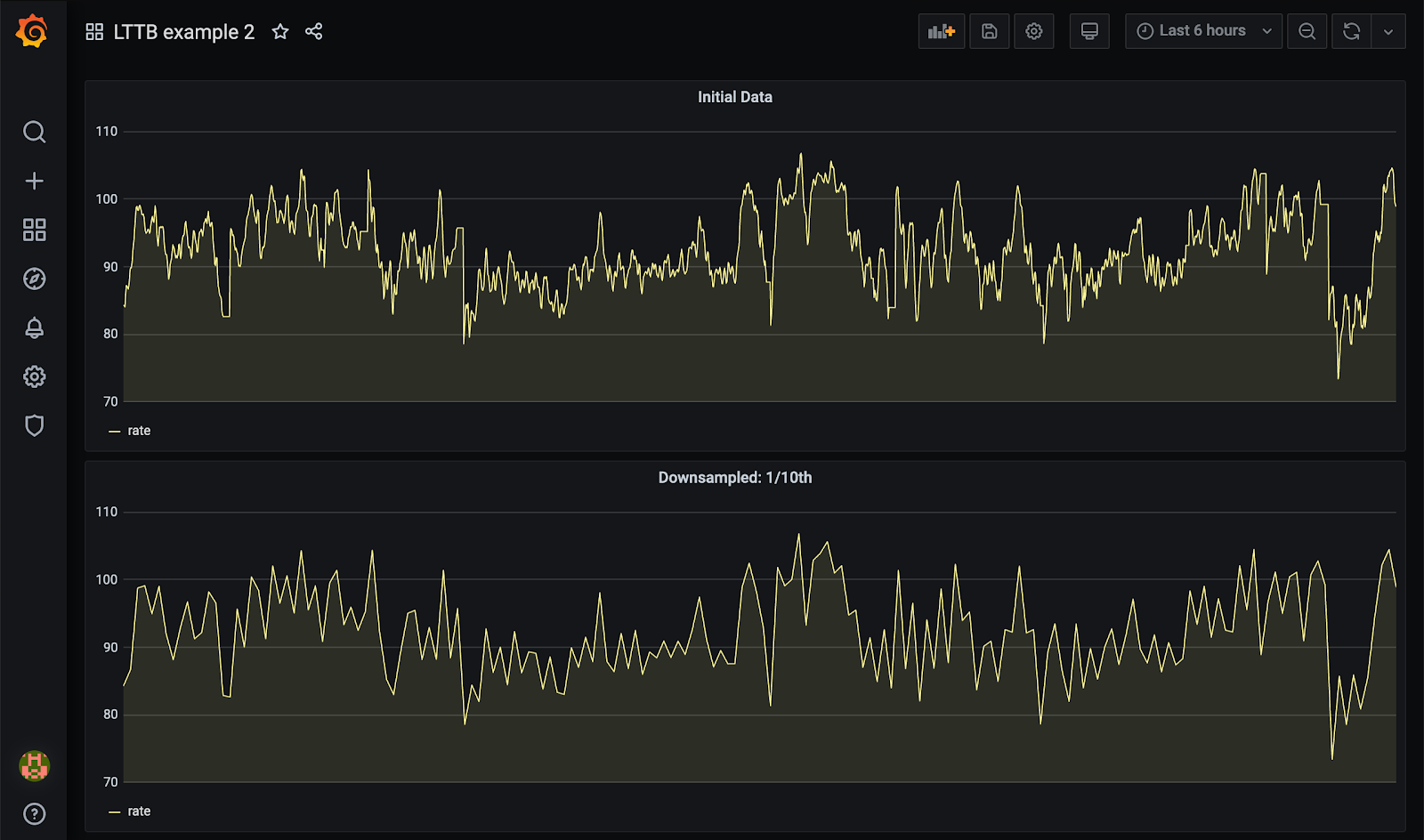 Grafana dashboard UI, showing initial and downsampled data