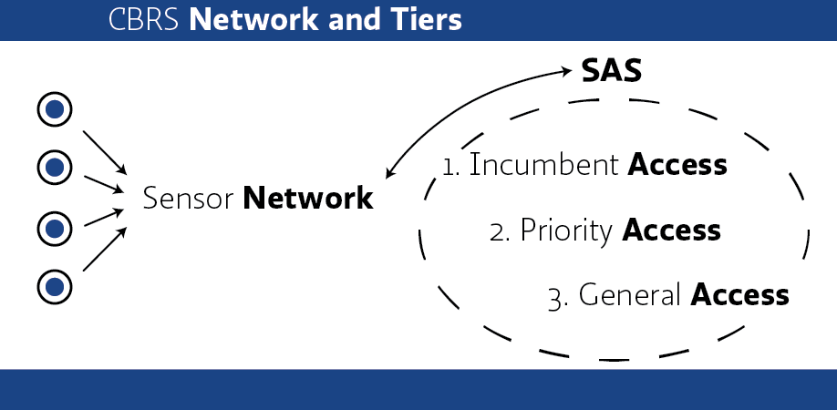A diagram describing the CBRS Network and Tiers - the SAS uses information from the Sensor Network to determine priority and use of the Incumbent Access, Priority Access, and General Access tiers.