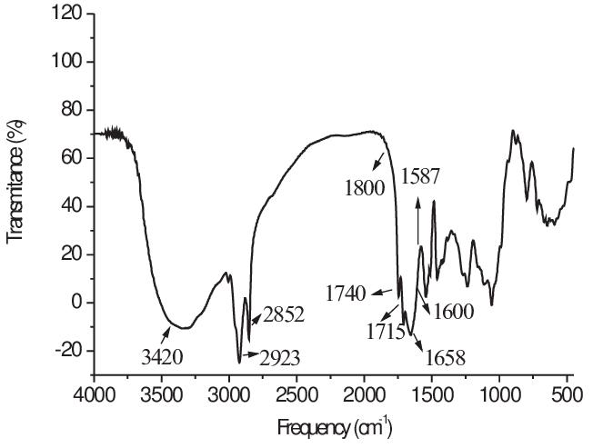 FT-IR spectrum of Moringa oleifera seeds. The arrows indicate the... |  Download Scientific Diagram