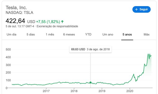 Ação da Tesla já valorizou mais de 500%, trazendo excelentes retornos para a Ark Invest.