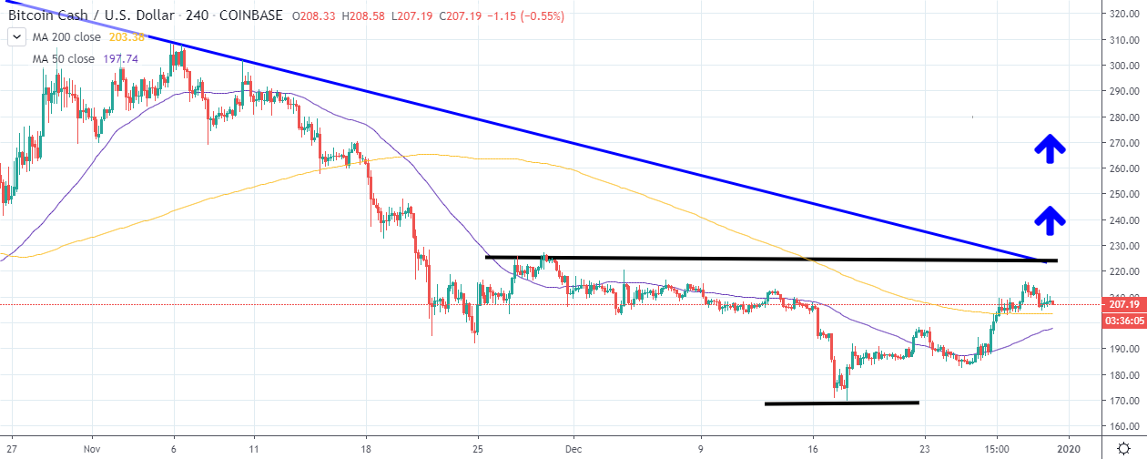 BCH/USD 4H chart by TradingView