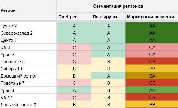 сегменты регионов в Директ