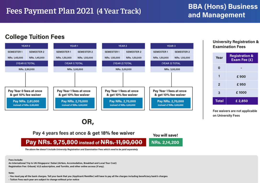 BBA fees in British College