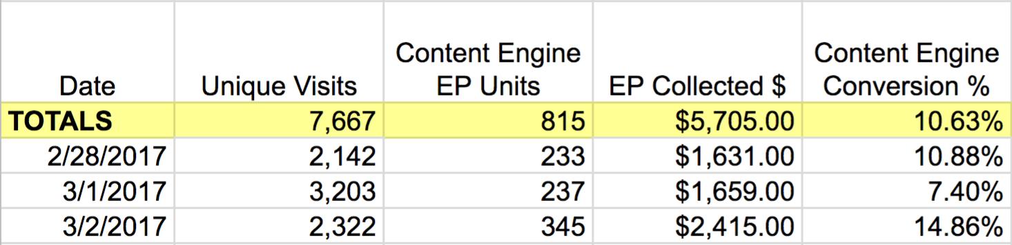 BOFU Chart Metrics