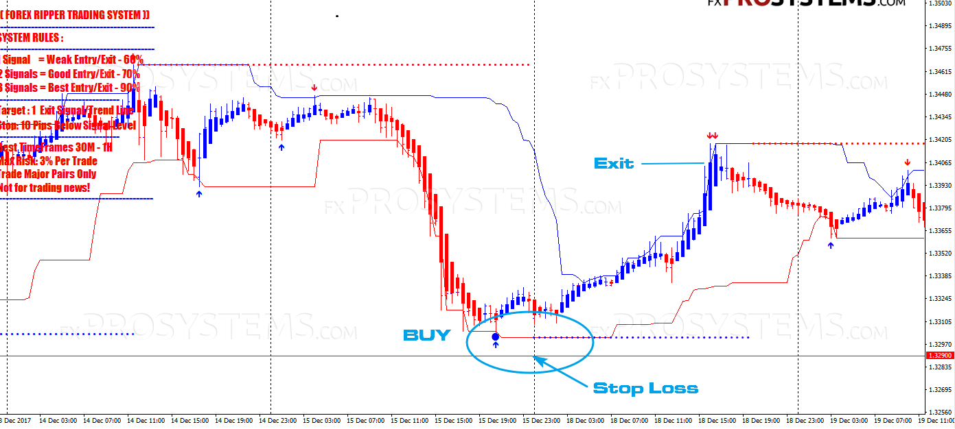 Trading forex 99 profit