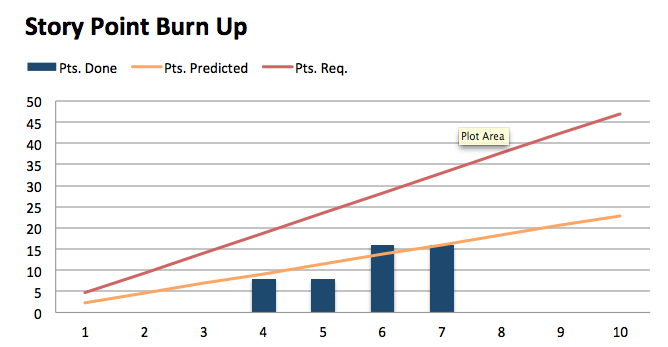 Excel burnup chart template