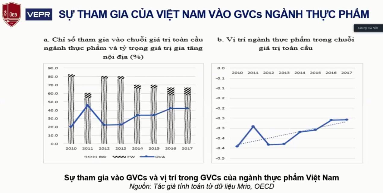 Cơ hội tiềm năng cho ngành điện tử và thực phẩm của Việt Nam trong tái định vị chuỗi giá trị toàn cầu - Ảnh 3.