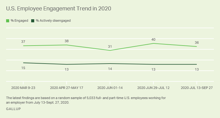 graph showing employee engagements trends in the US