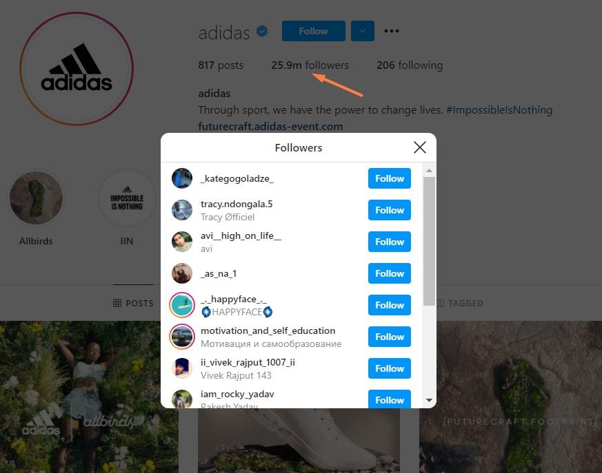 Adidas has 25.9m followers on Instagram.