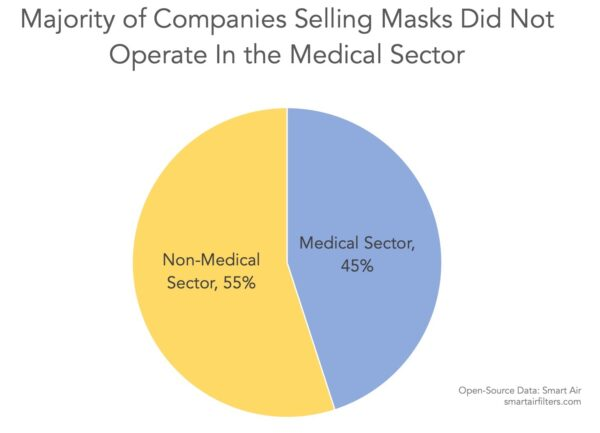 Majority of companies selling masks do not operate in medical sector