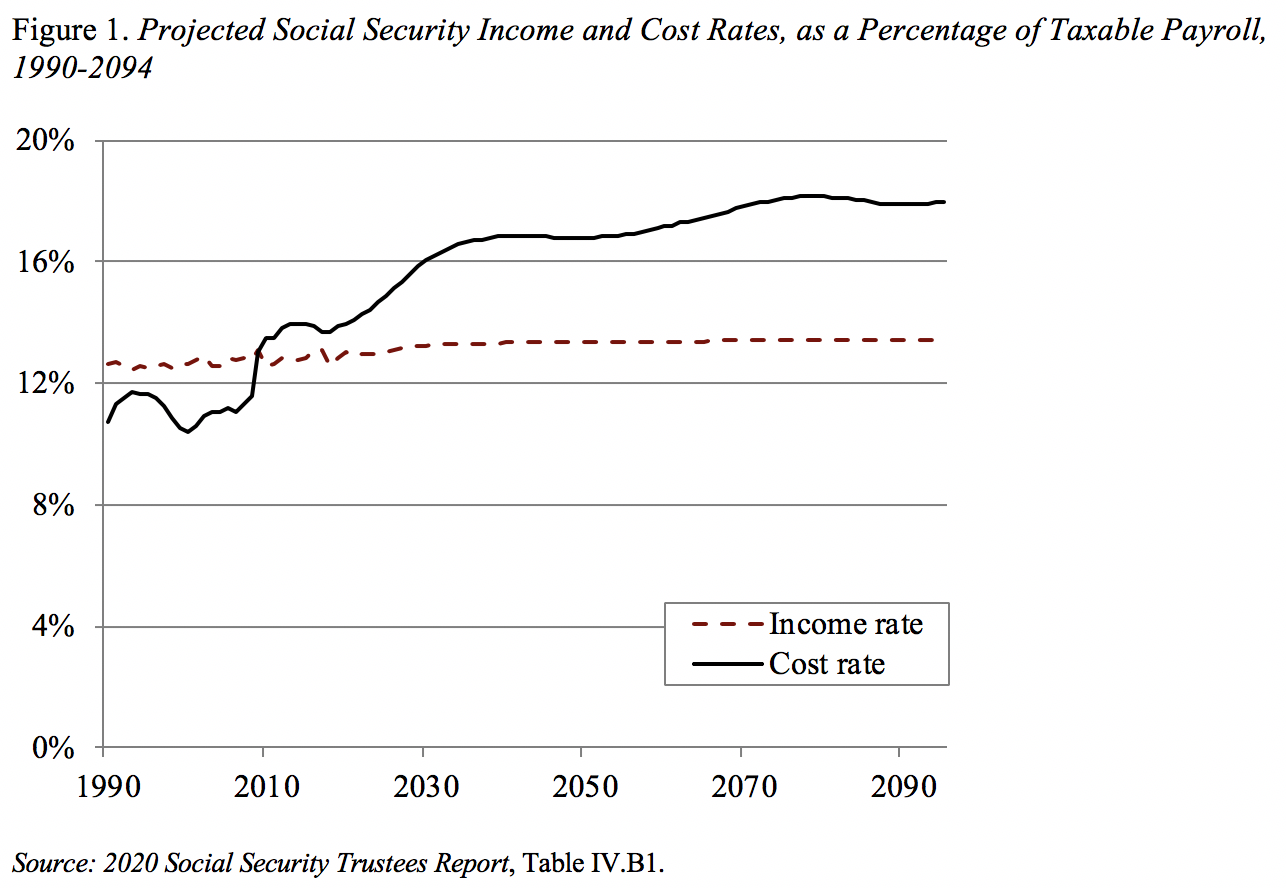Social Security Income and Cost Projection Chart