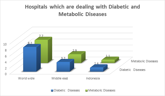 Metabolic Diseaes Conferences | Diabetes Congress | Type2