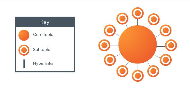 khái niệm cụm chủ đề để cấu trúc nội dung của bạn trong một chiến dịch SEO để có thêm khách truy cập vào trang web của bạn từ thứ hạng cao hơn