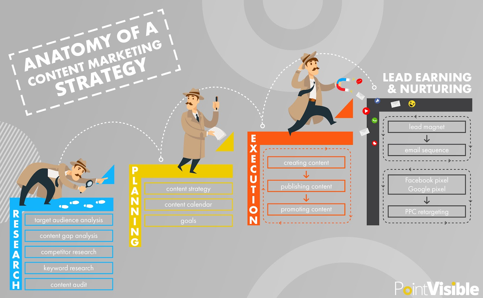 anatomy of a content marketing strategy