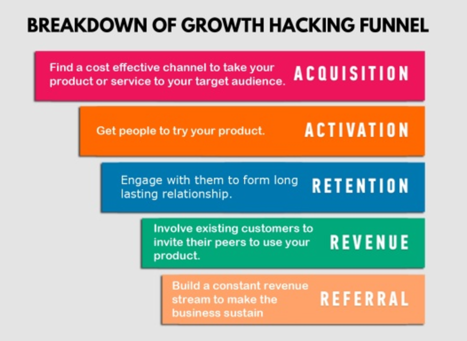 Growth Hacking Funnel, in order: Acquisition, Activation, Retention, Revenue, Referral.