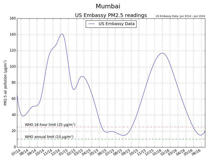 US Embassy Air Quality Data