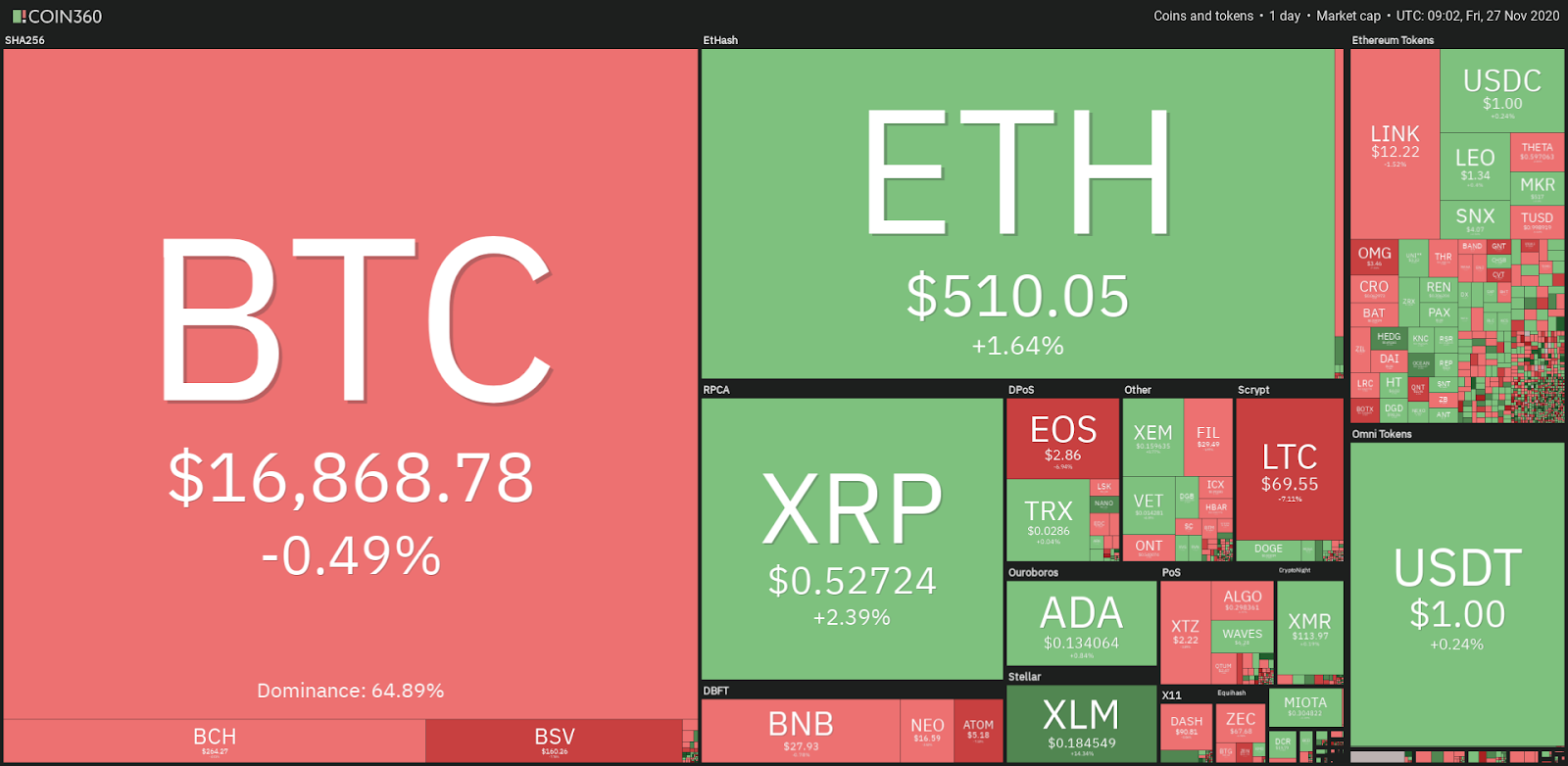 Top cryptocurrency prices - 11/27