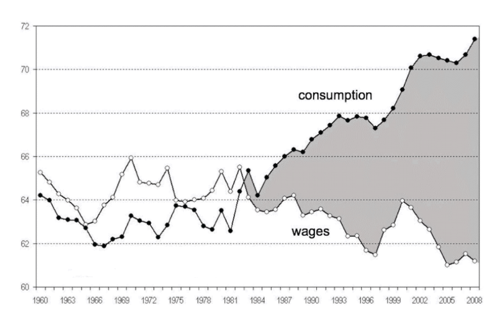 debt increase due to lower wages and higher consumption