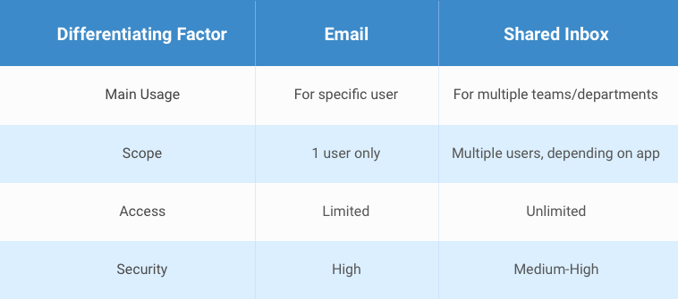 Email VS Shared Inbox