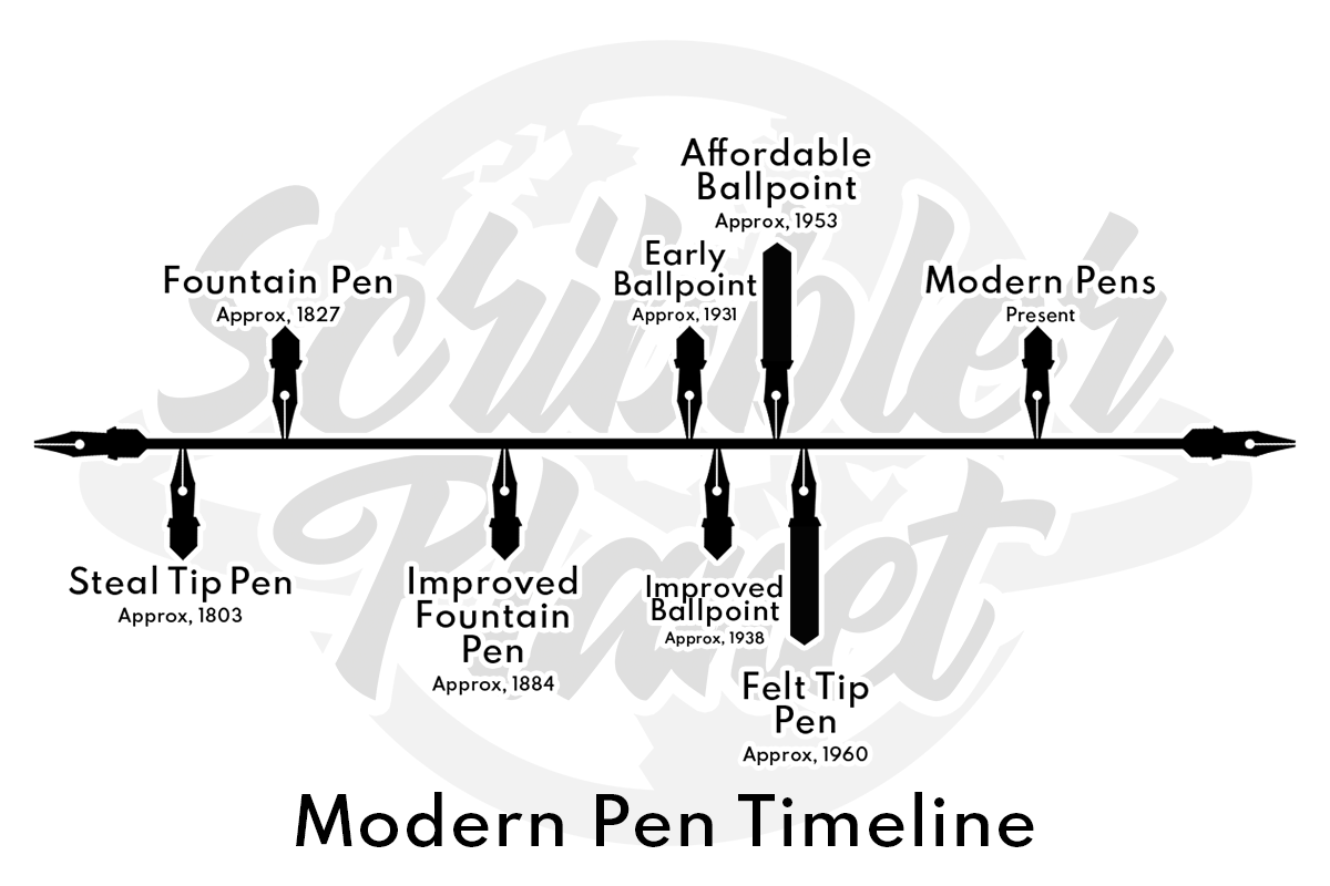 when was the fountain pen invented  a history of pens