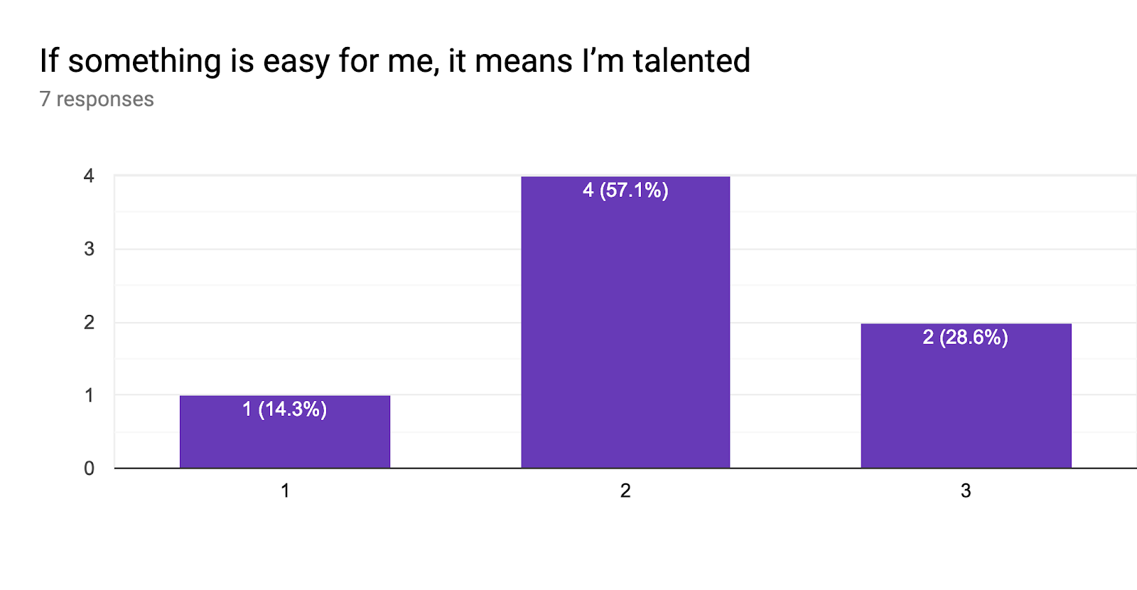 Forms response chart. Question title: If something is easy for me, it means I'm talented. Number of responses: 7 responses.
