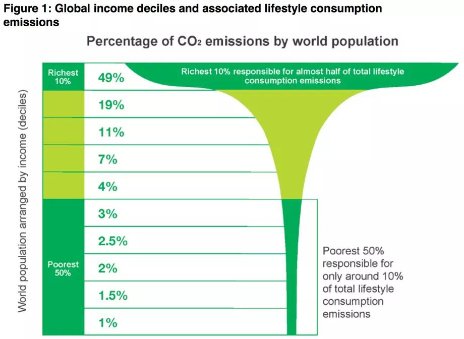 Global income deciles, environmental racism