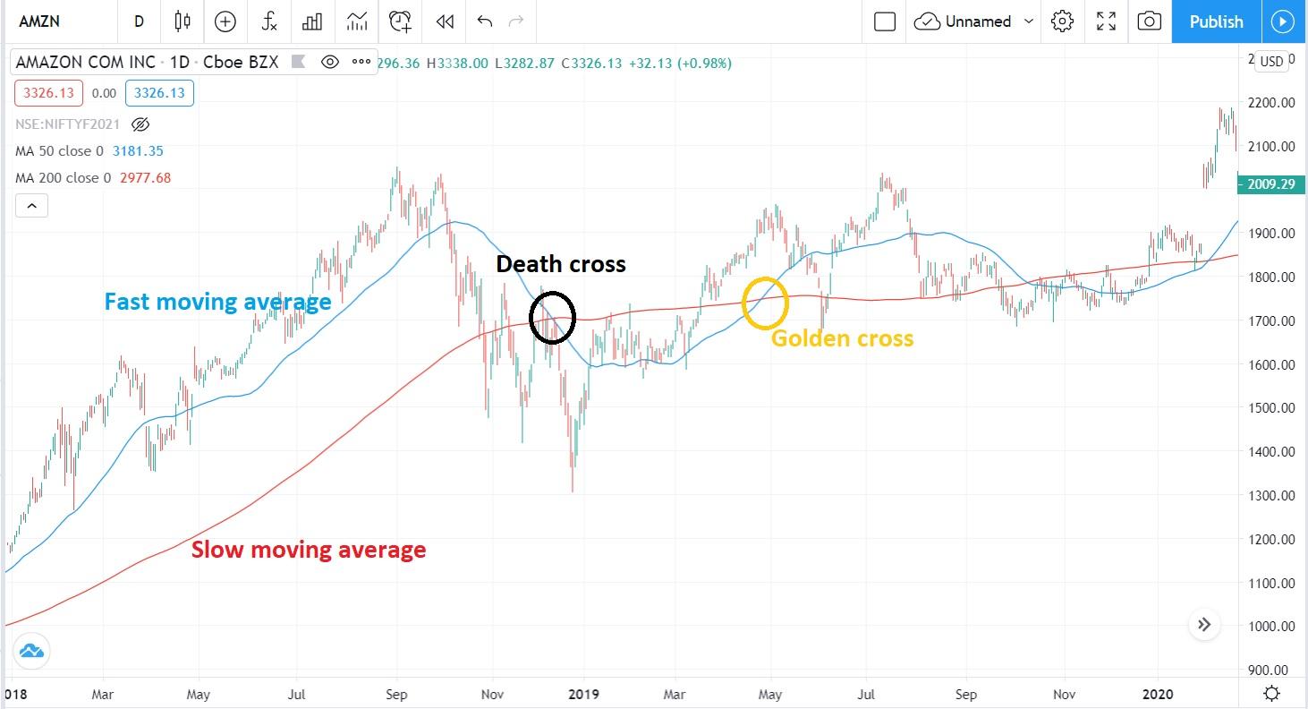 Golden cross and Death cross