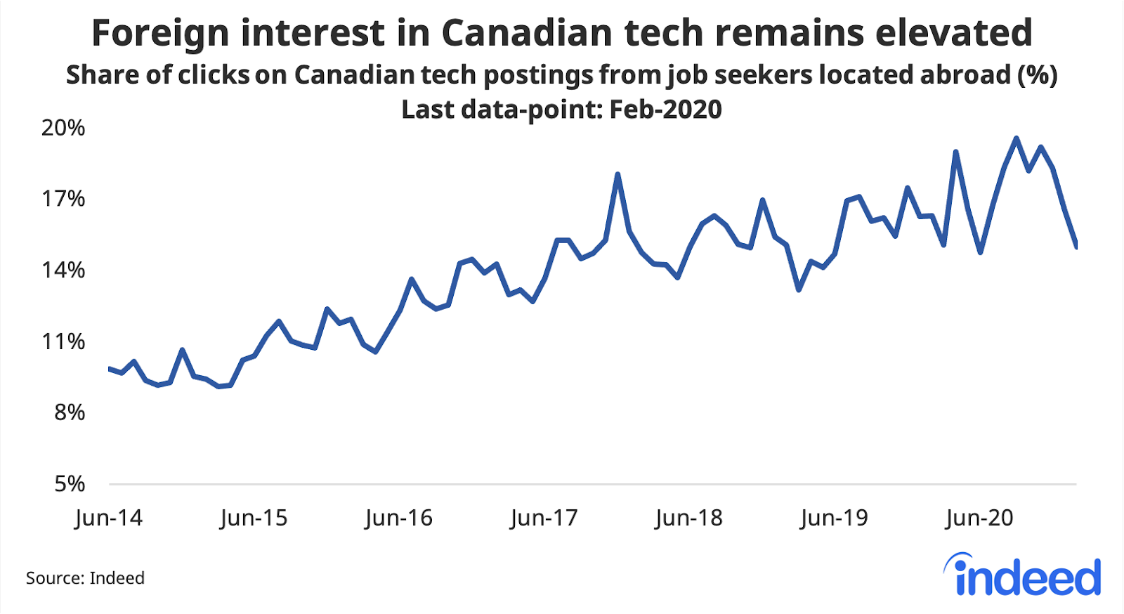 Line graph showing foreign interest in Canadian tech remains elevated