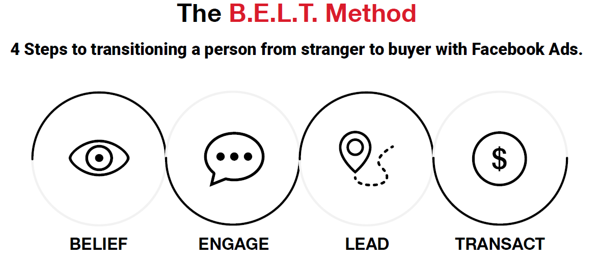 BELT method for the right facebook ads campaign structure