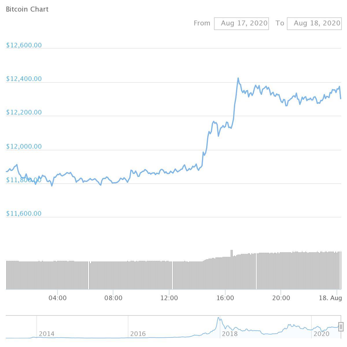Bitcoin (BTC 3.45% Gain)