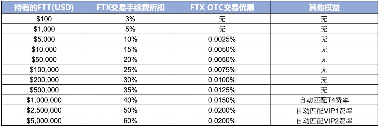 FTX 手續費階級表