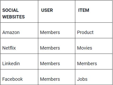 This is how user-item matching is done.The image describes the user and item for social websites.
