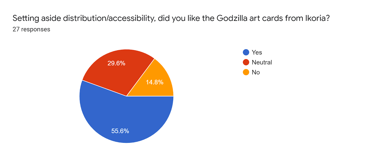 Forms response chart Question title Setting aside distributionaccessibility did you like the Godzilla art cards from Ikoria Number of responses 27 responses