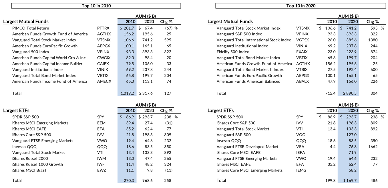 Largest mutual funds and ETFs in 2010 vs. today in 2020