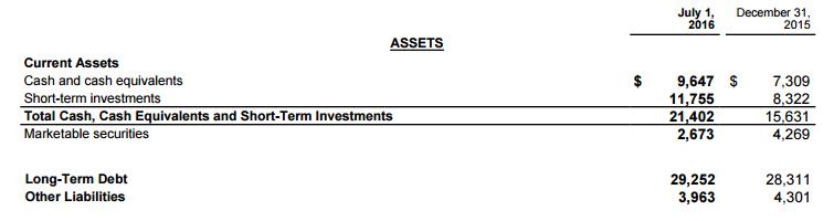 coca cola balance sheet 2015 pdf