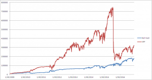 volatility risk premium and roll yield strategies
