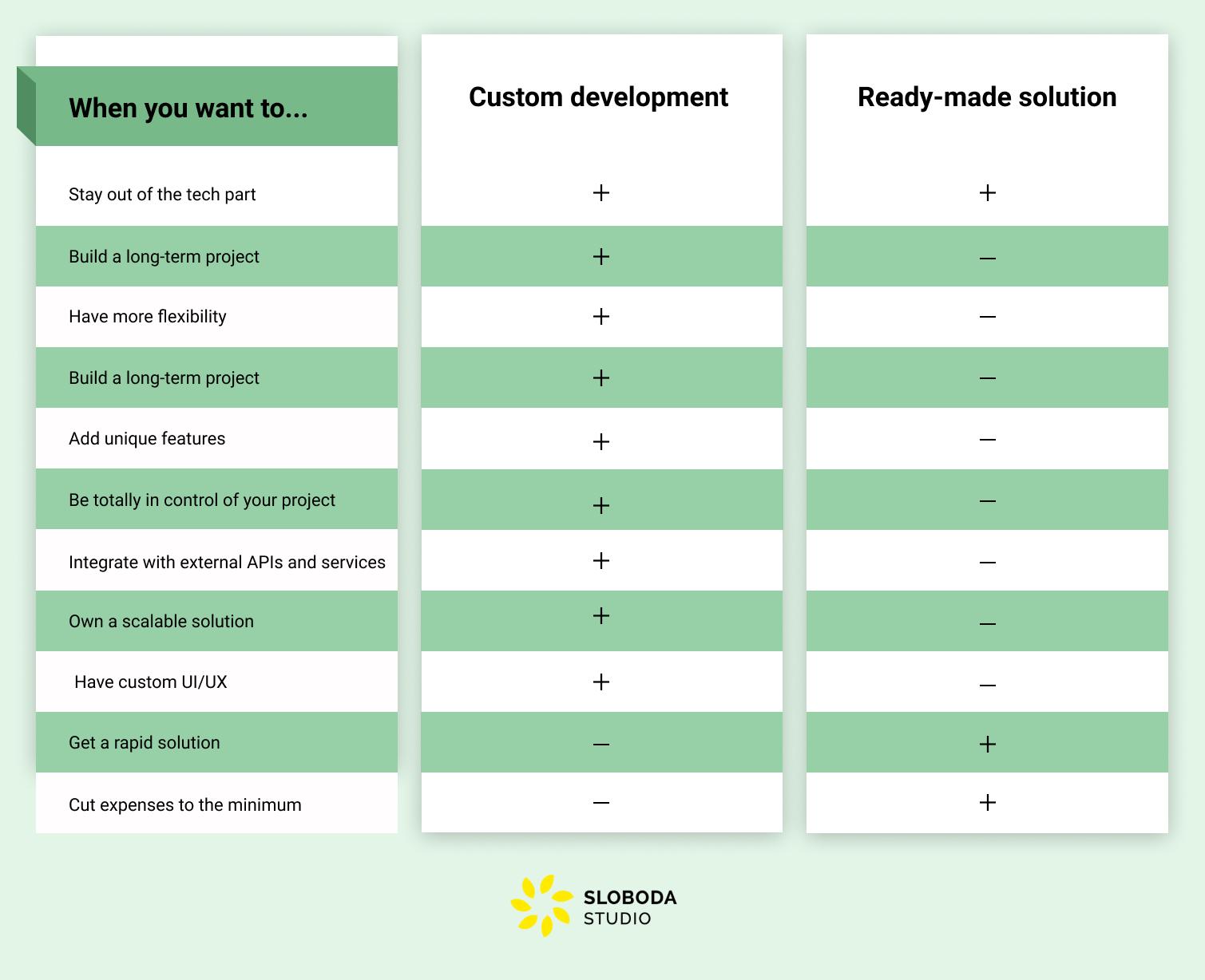 custom development vs ready-made solutions