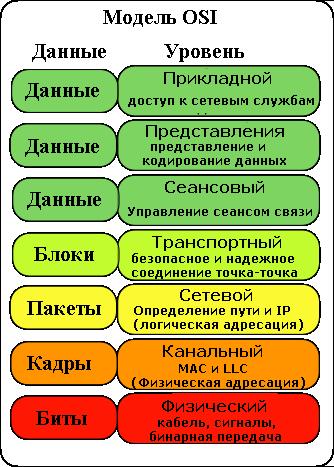 D:\Разное\osi-model.png