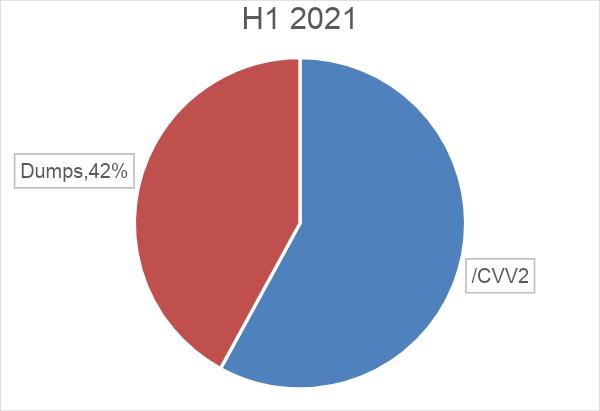 Distribution of Dumps vs. CVV/CVV2 in H1 2021