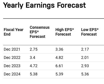 Etsy Stock Forecast, Yearly Earnings Forecast