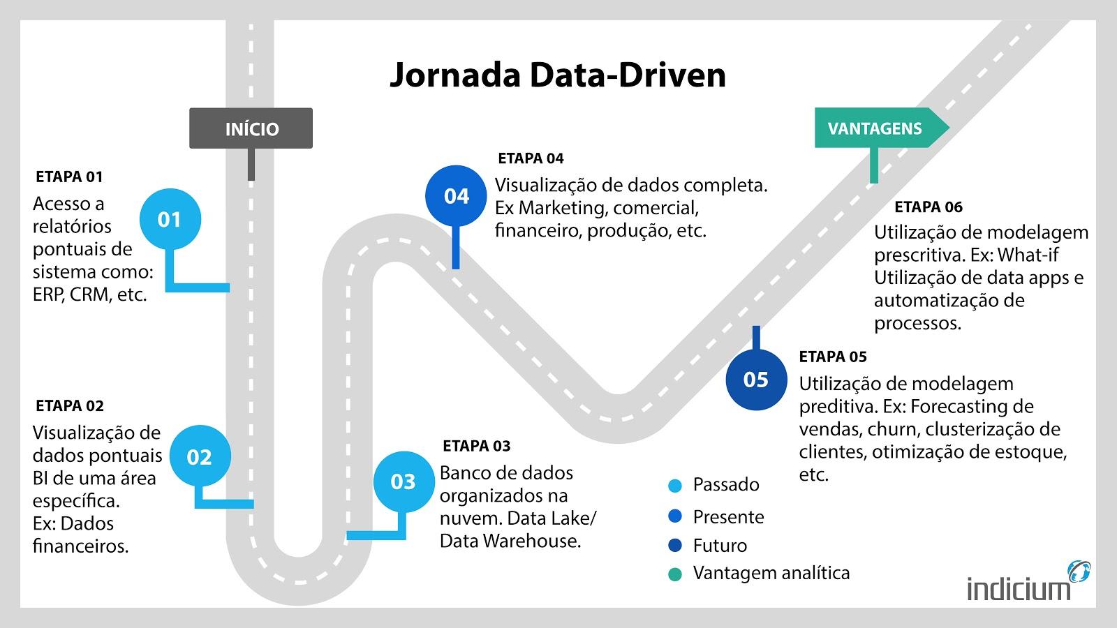 As 6 etapas da jornada data-driven representadas em um mapa de uma estrada.