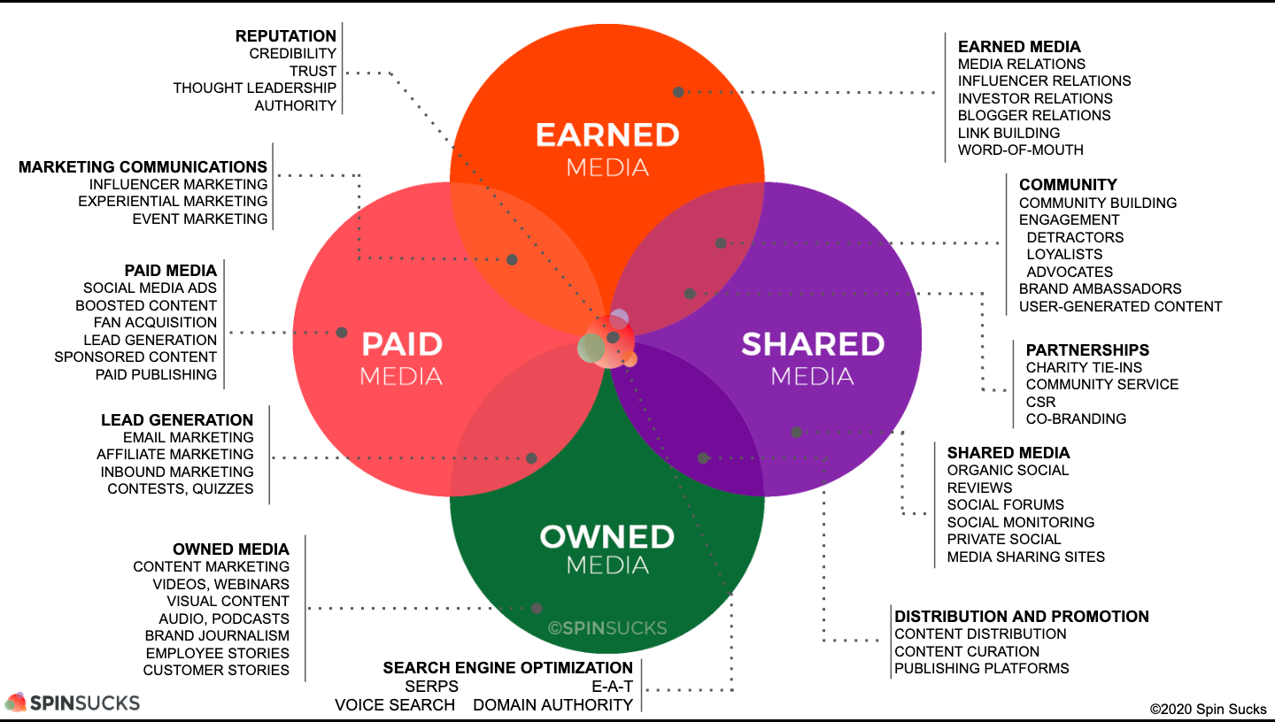 PESO is an excellent model that shows how digital PR is superior to traditional business PR.